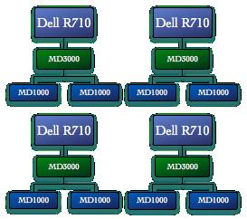 Dell MD3000 Multipath on Debian – Barry on WordPress